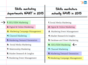 List of Skills Marketing Departments Want in 2015 from LinkedIn and HubSpot for The Marketing Skills Handbook