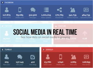 Social Media in Real Time - Coupofy